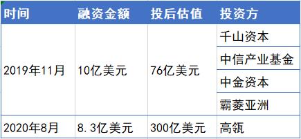 京东健康融资概况,数据来源:CVSource投中数据