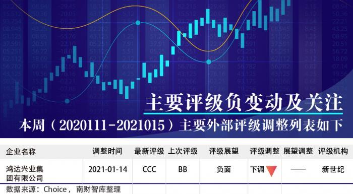 华夏幸福债券持续下跌 绿地控股美元债创9个月最大跌幅