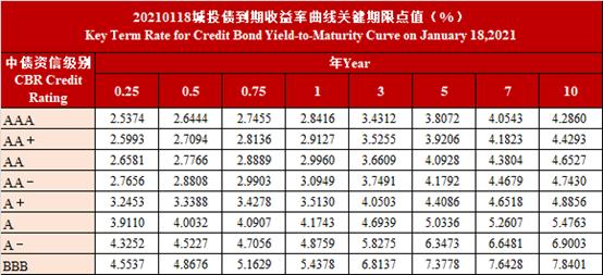 中债资信CBR非金融企业信用债曲线及估值日报-20210118