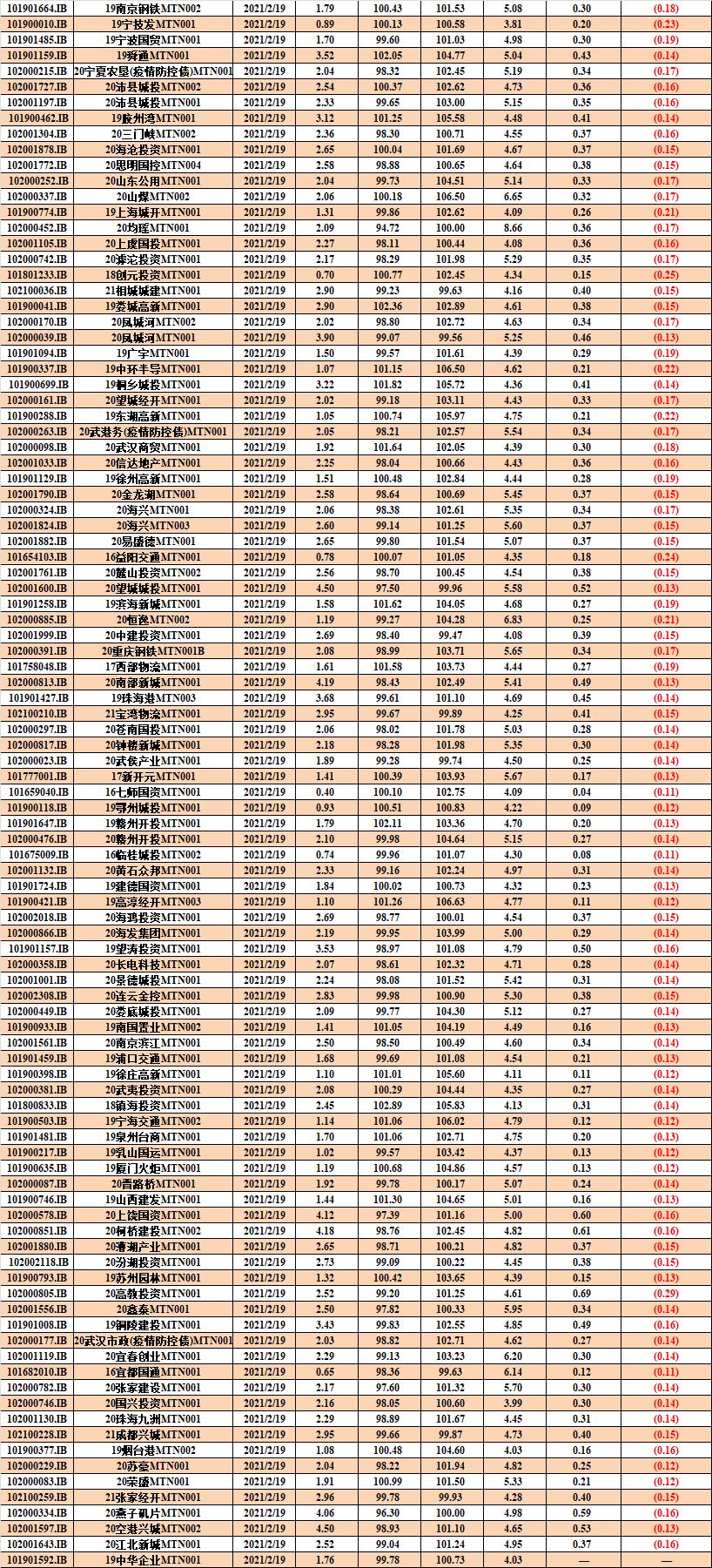 中债资信CBR非金融企业信用债曲线及估值日报-20210219