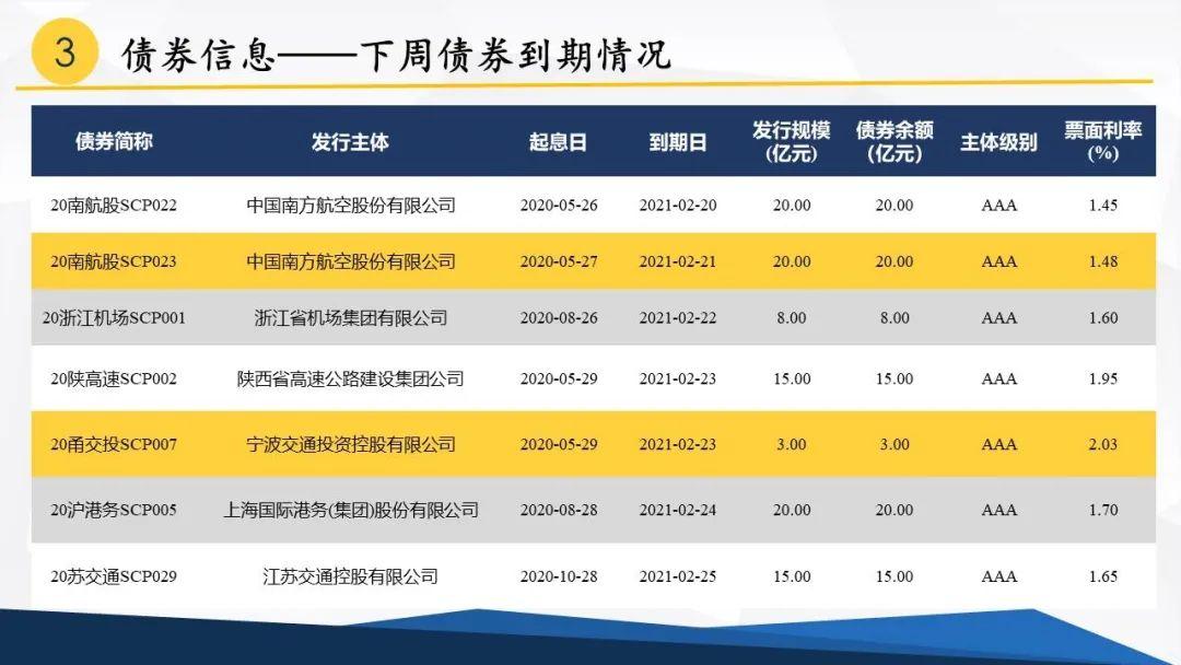 中债监测周报丨交运行业:BDI指数显著回升