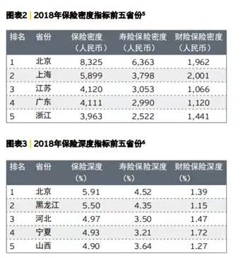 险企靠微信一年保费超百亿 上海保险深度比不上宁夏?|保险