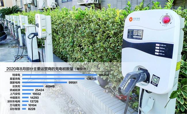 截至2020年8月全国公共充电桩保有量59.2万台数据来源:充电联盟 IC photo 杨靖制图