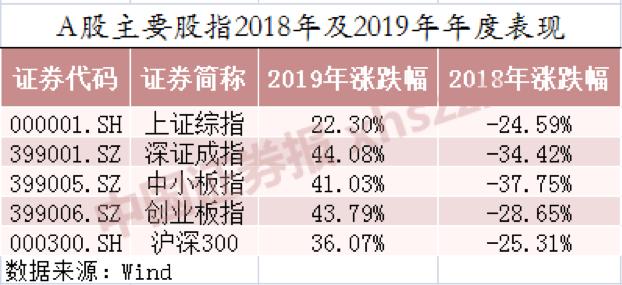 股票私募行业2019年成绩单揭晓 平均收益率超32%