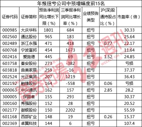 85家公司年报扭亏 大庆华科预增幅度逾18倍