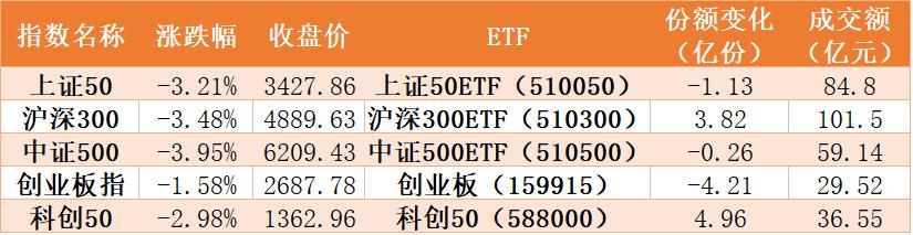 机构调仓:44亿资金抢金融股 证券银行ETF份额创新高 科技芯片被弃