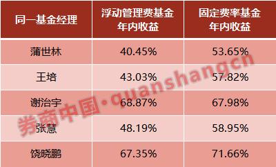 首批浮动管理费基金一周年业绩相差大:华安产品赚67% 富国赚41%