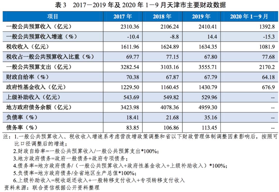 地方政府与城投企业债务风险研究报告—天津篇