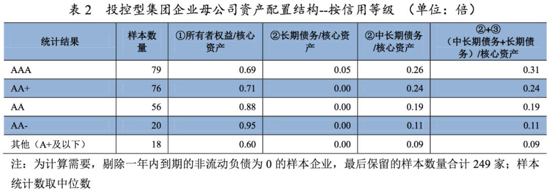 """投控型集团企业母公司""""短债长投""""现象研究"""