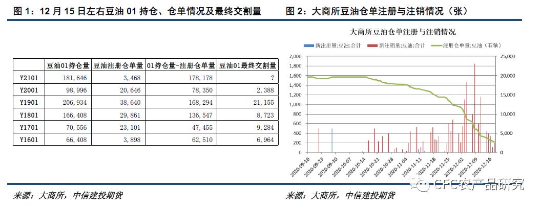 中信建投期货:本周是豆油的主场