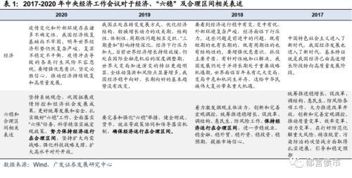 中央经济工作会议定调 债市或重温2019