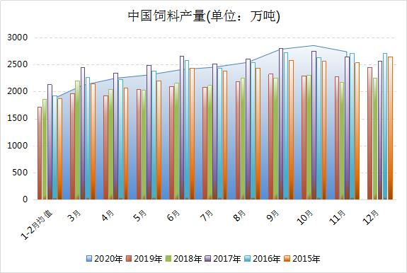 猪饲料产量降了 11月国内饲料产量环比回落