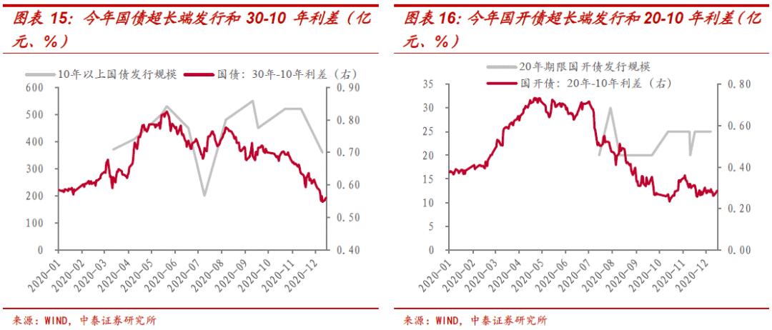 中泰证券研究所:利率债供给的三个猜想