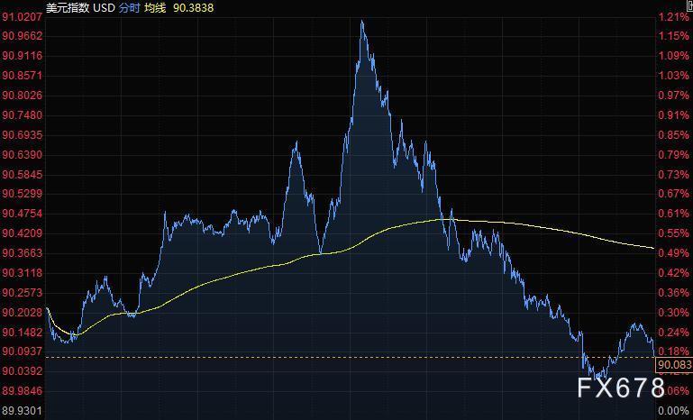 英国提出脱欧新建议美元涨幅收窄 黄金突破1900后回落30美元