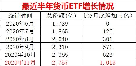 货币ETF又火了!不到半年吸金超1000亿 华宝添益、银华日利占九成