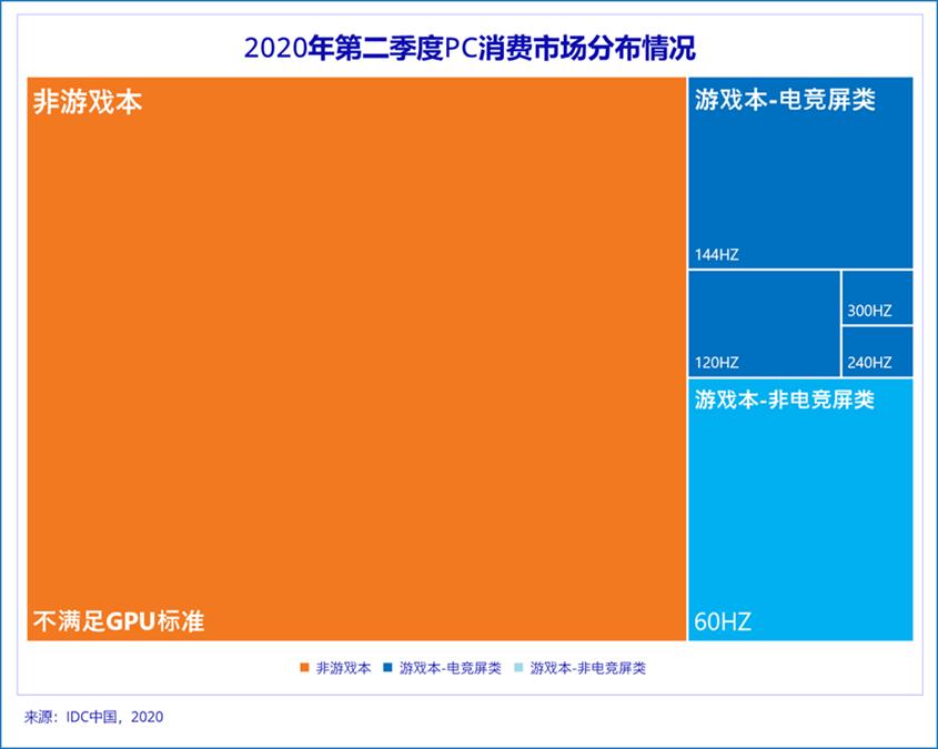 IDC:2020年7月电竞屏类游戏本市场份额同比增幅为30.4%