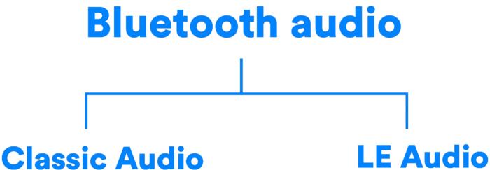 LE Audio基于低功耗蓝牙BLE,更加省电