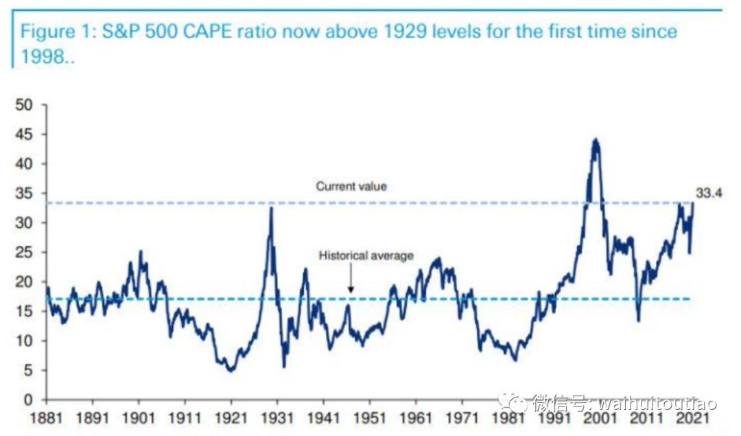 全世界疯涨:这是泡沫的顶点 还是繁荣的起点?