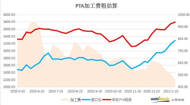 PX大幅涨价 PTA加工费继续压缩