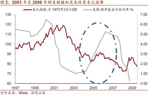 招商宏观谢亚轩:美联储缩减(Taper)量化宽松不改变美元弱势