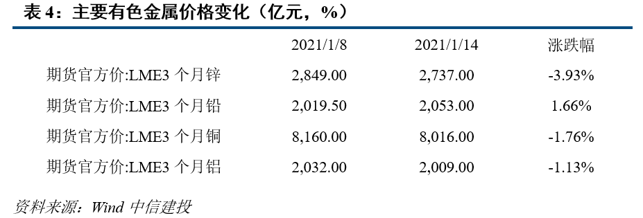 中信建投固收利率债周报:出口表现超出预期 MLF操作缩量对冲