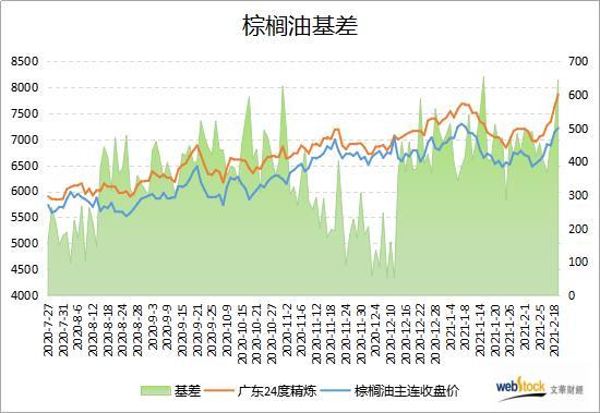 现货价格大涨 棕榈油基差创一个月新高