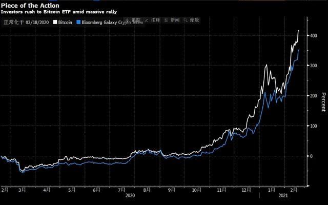 全球抢购加拿大首支比特币ETF 首日成交量惊人!