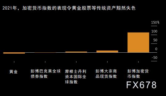 """总市值逼近1万亿美元,比特币表现""""秒杀""""传统资产"""