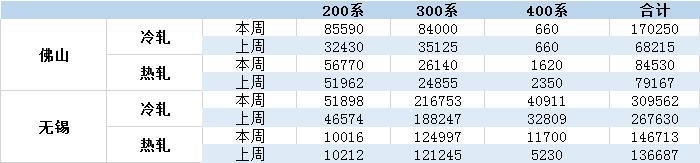 两地不锈钢社会库存创逾9个月高位 佛山冷轧环比增6成