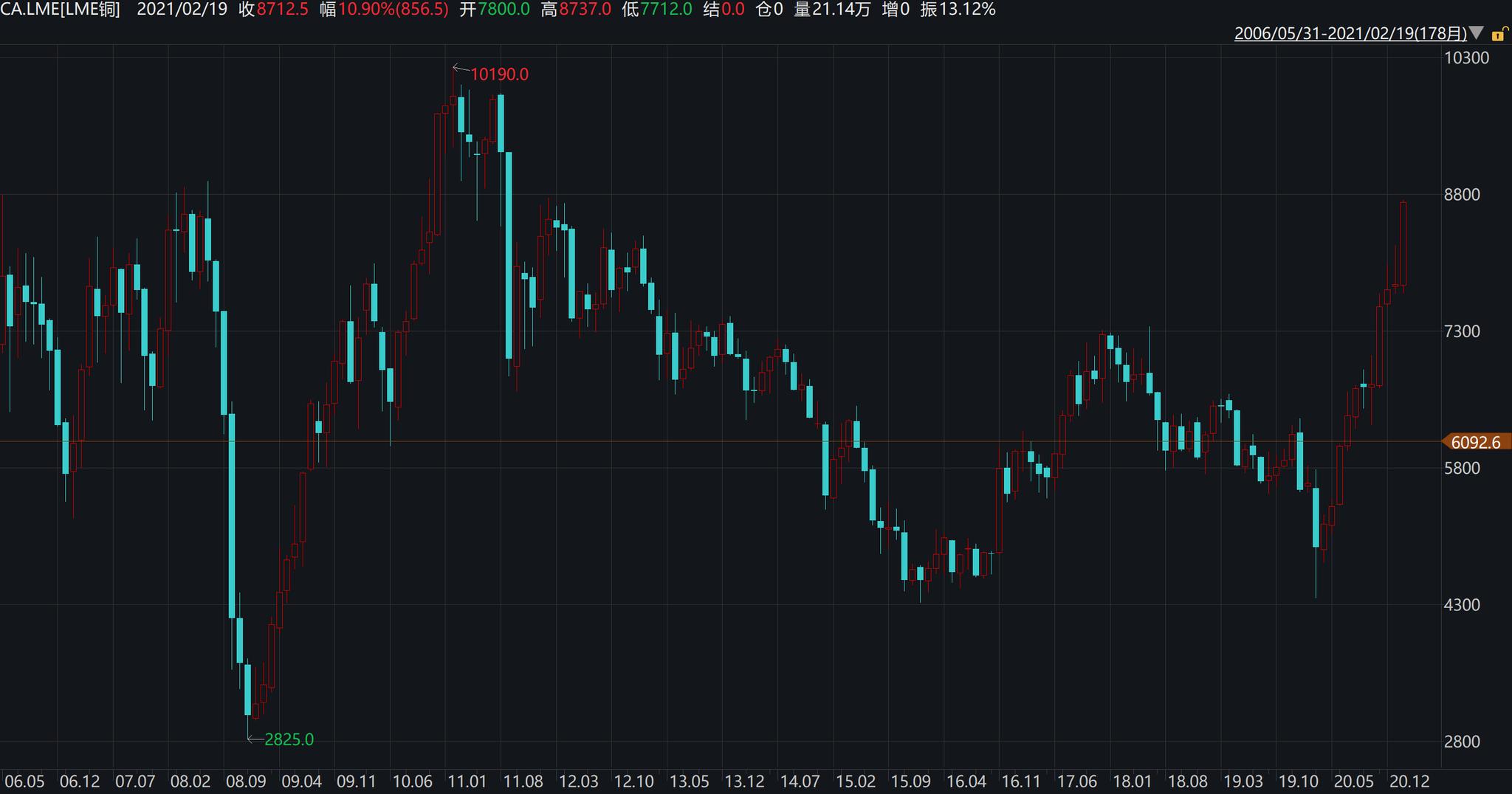 高盛上调铜价预期至历史新高 周期资产交易拥挤恐引发美股回调