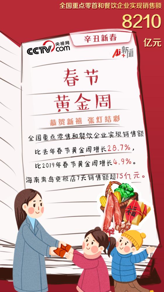 """8210亿!春节黄金周实现""""开门红"""""""