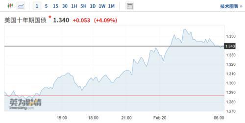 比特币突破56000美元!百度大涨逾14% 美债收益率创一年新高
