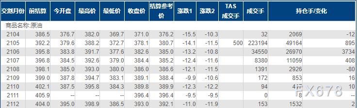 INE原油大跌逾3%至一个半月新低,双重利空击溃多头信心