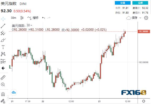 风暴突袭!欧洲第三波疫情来势汹汹美元扶摇直上 巨量抛单涌现这一市场狂泻6%