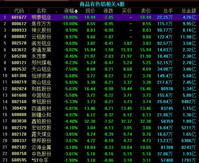 铝业股继续下跌 业内人士:市场对传闻反应过于情绪化