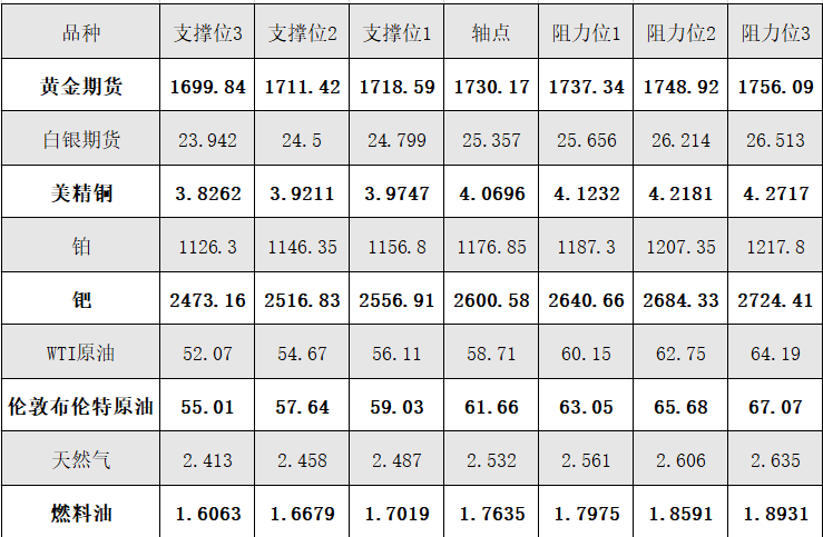 3月24日黄金、白银、原油等商品期货阻力支撑位