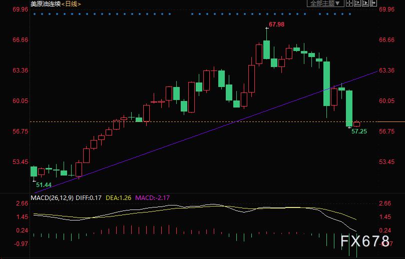 原油交易提醒:油价四个交易日两度暴跌,警惕跌入熊市