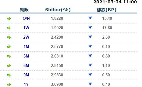 3月24日上海银行间同业拆放利率Shibor