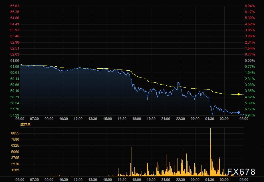 鲍威尔和耶伦联手推高美元 需求担忧回归油价大跌逾6%