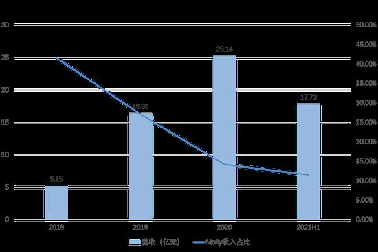 (2018-2021H1泡泡玛特营收及Molly IP销售占比,36氪制图)