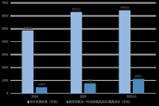 (2019-2021H1泡泡玛特授权费及模具成本,36氪制图)