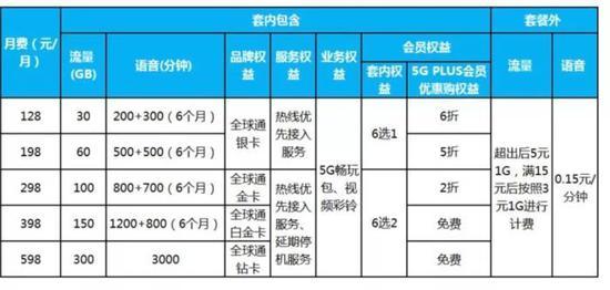 中国移动5G个人套餐一览。图片来源:中国移动官网截图