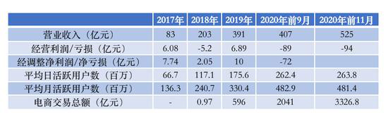 快手更新招股书:去年前11月收入525亿 经营亏损