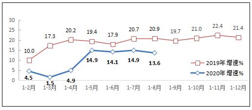 图1 2019-2020年1-8月互联网业务收入增长情况