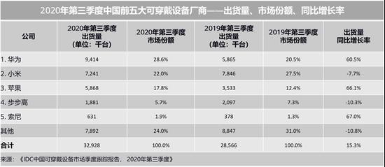 IDC:2020第二季度中国可穿戴设备市场出货量3293万