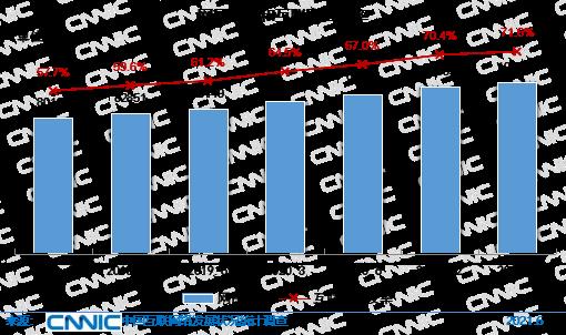 圖 22 網民規模和互聯網普及率