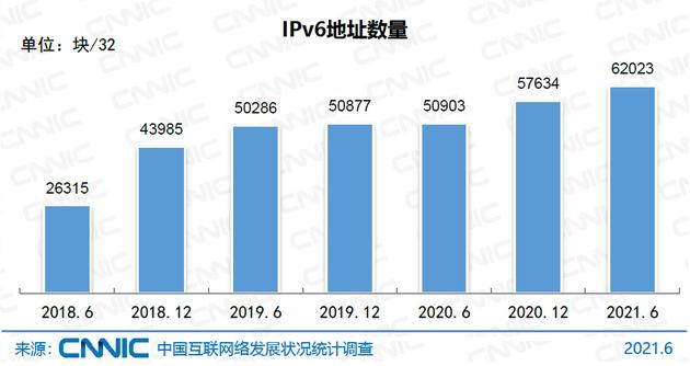 圖 1 IPv6地址數量