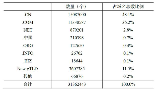 表 2 分類域名數