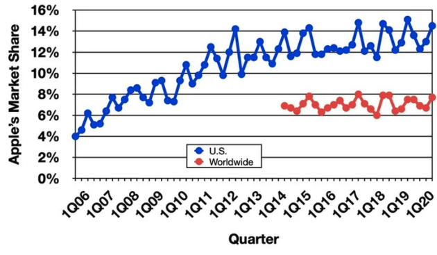苹果的市场份额趋势