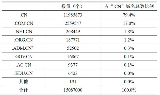 """表 3 分類"""".CN""""域名數"""